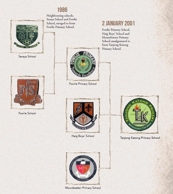 School History - Roadmap
